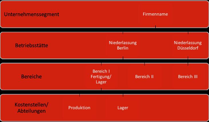 SAP Organisationsmanagement